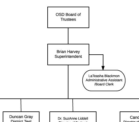Human Resources / Organizational Chart